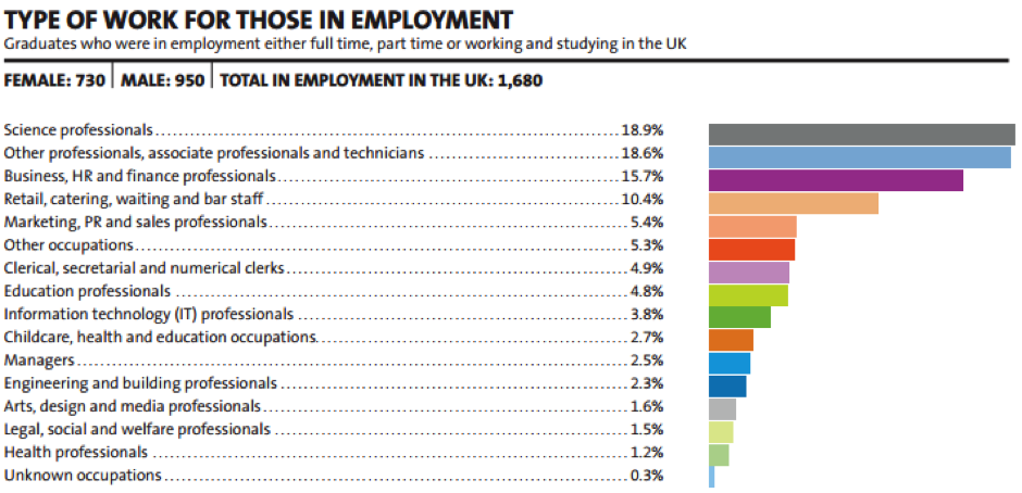 Where do Chemistry graduates go? | Careers from Chemistry